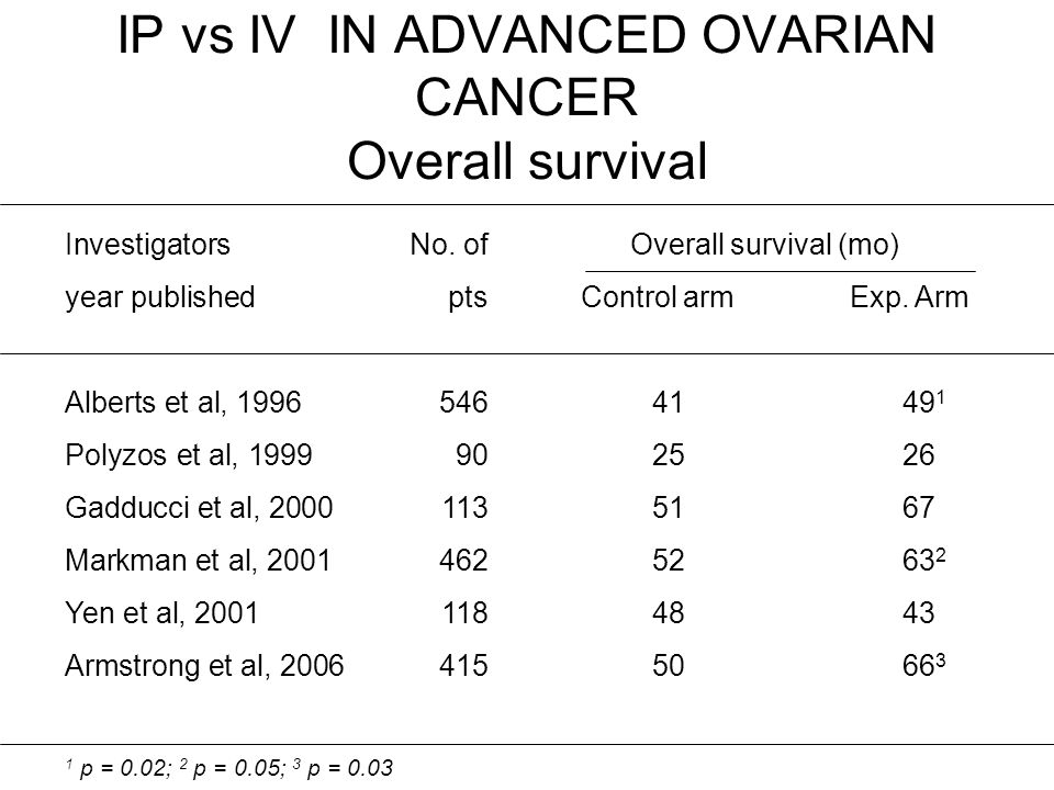 IP vs IV IN ADVANCED OVARIAN CANCER Overall survival