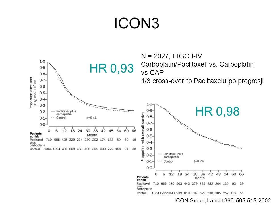 ICON3 N = 2027, FIGO I-IV. Carboplatin/Paclitaxel vs. Carboplatin. vs CAP. 1/3 cross-over to Paclitaxelu po progresji.