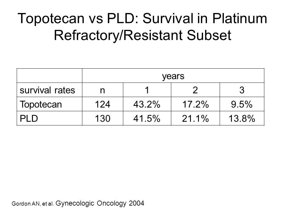 Topotecan vs PLD: Survival in Platinum Refractory/Resistant Subset