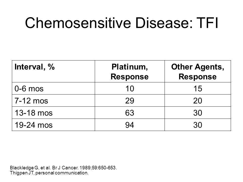 Chemosensitive Disease: TFI