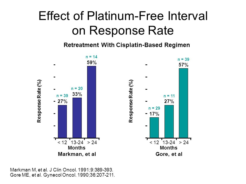 Effect of Platinum-Free Interval on Response Rate