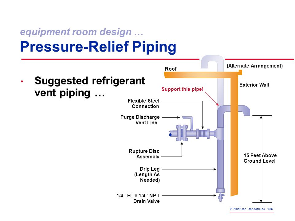 Refrigeration Chiller Relief Piping Schematic Electrical Work