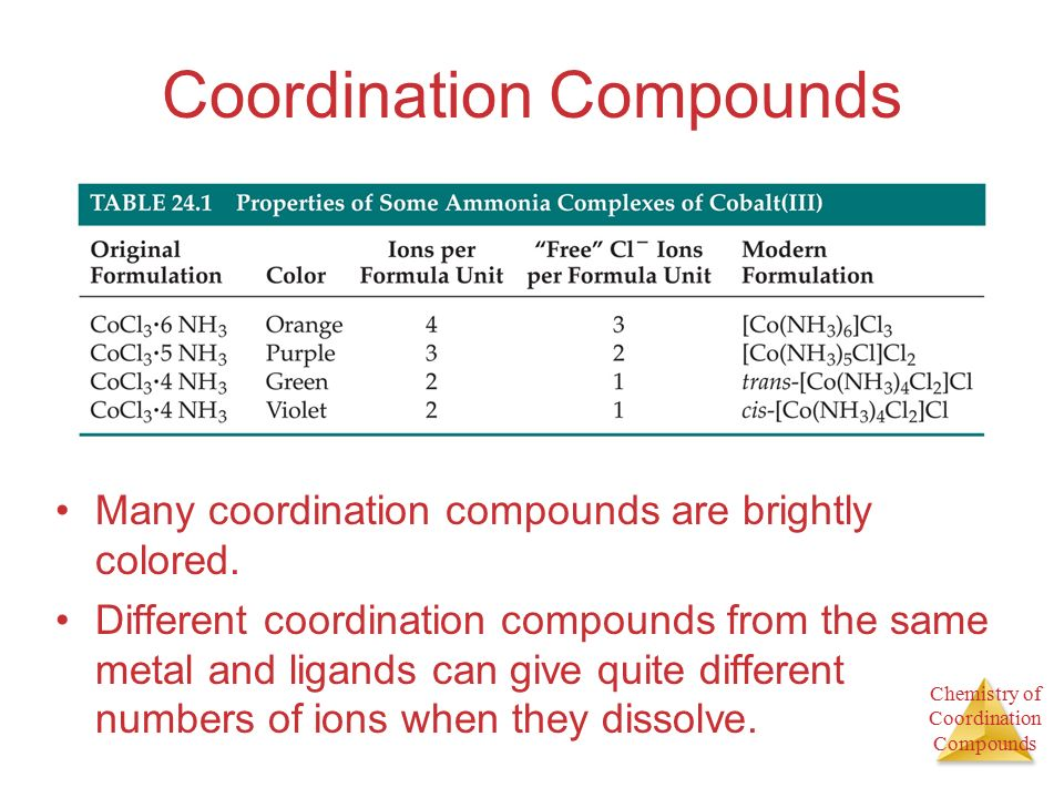 Chapter 24 Chemistry of Coordination Compounds - ppt download