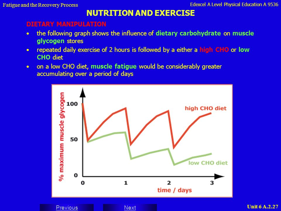 Fatigue After Exercise For Days