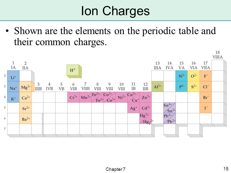 Iupac the international union of pure and applied chemistry iupac 15 ion charges shown are the elements on the periodic table and their common charges chapter 7 urtaz Images