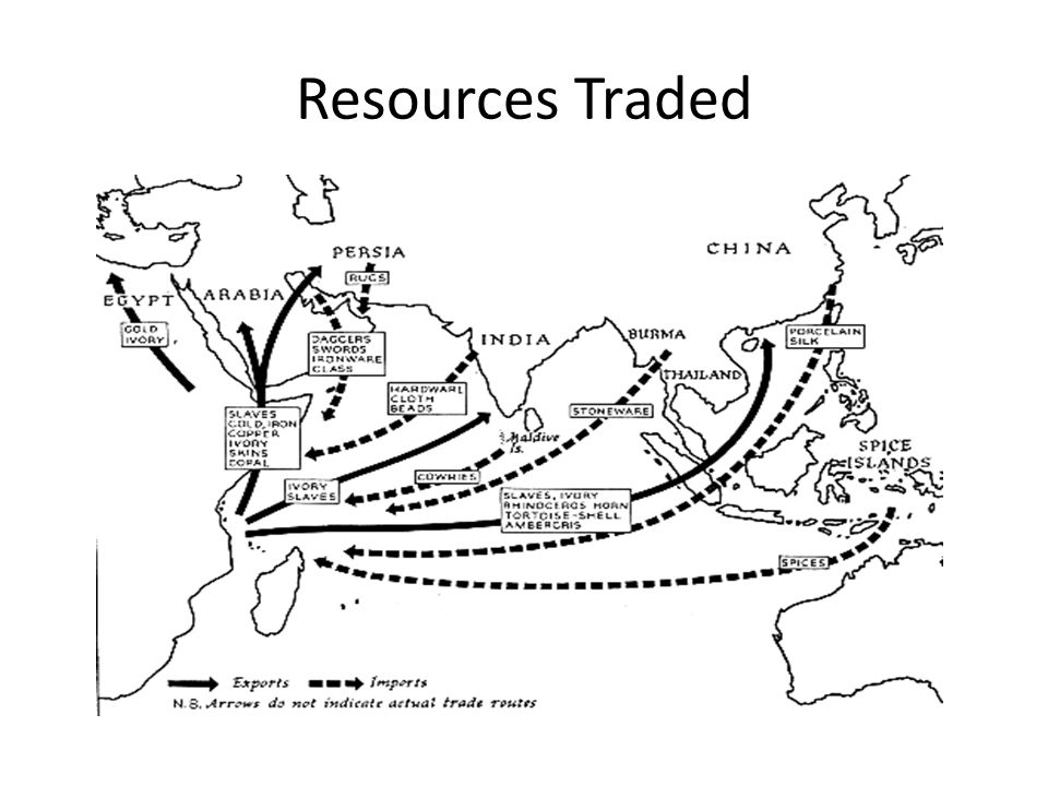 Resources Traded