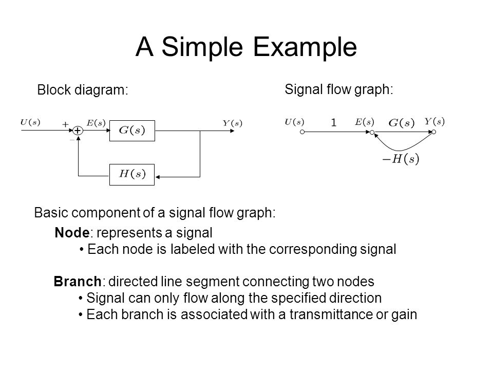 Lec 4 graphical system representations and simplifications ppt a simple example block diagram signal flow graph ccuart Gallery