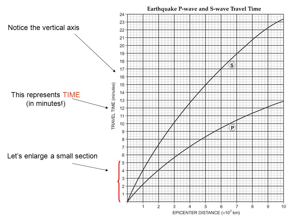 Ave And Swave Chart Ppt Download. 3 This Represents. Worksheet. P And S Waves Worksheet At Mspartners.co