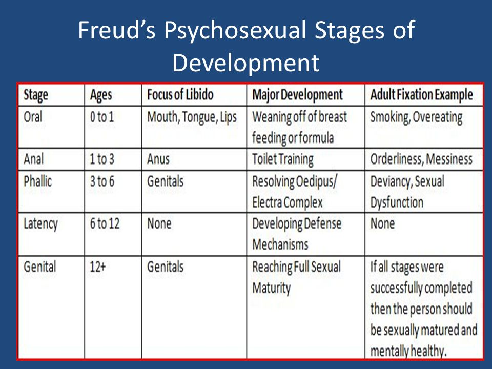 Freuds psychosexual stages of development summary