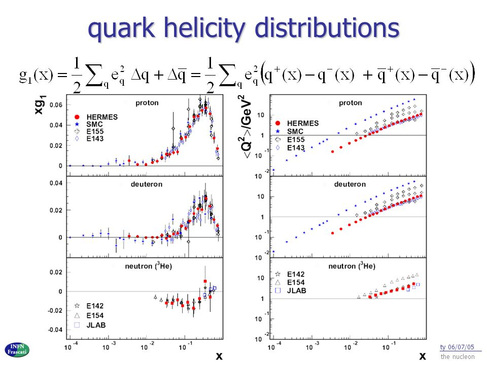 quark helicity distributions