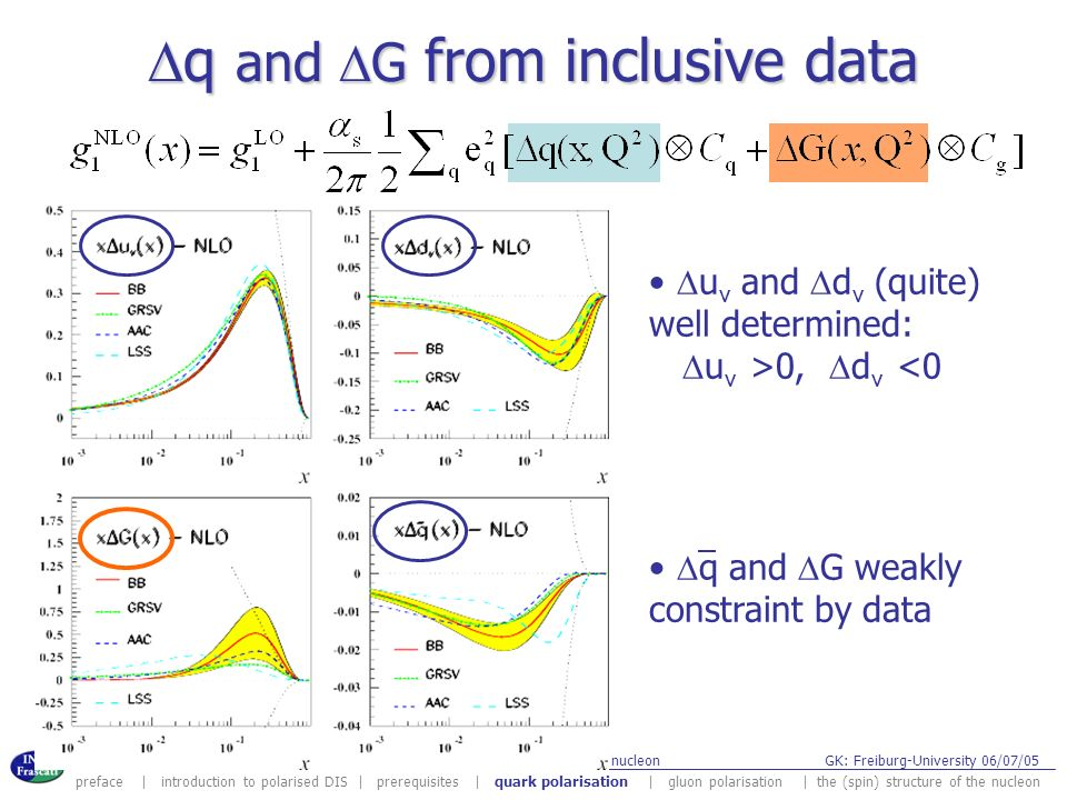 Dq and DG from inclusive data