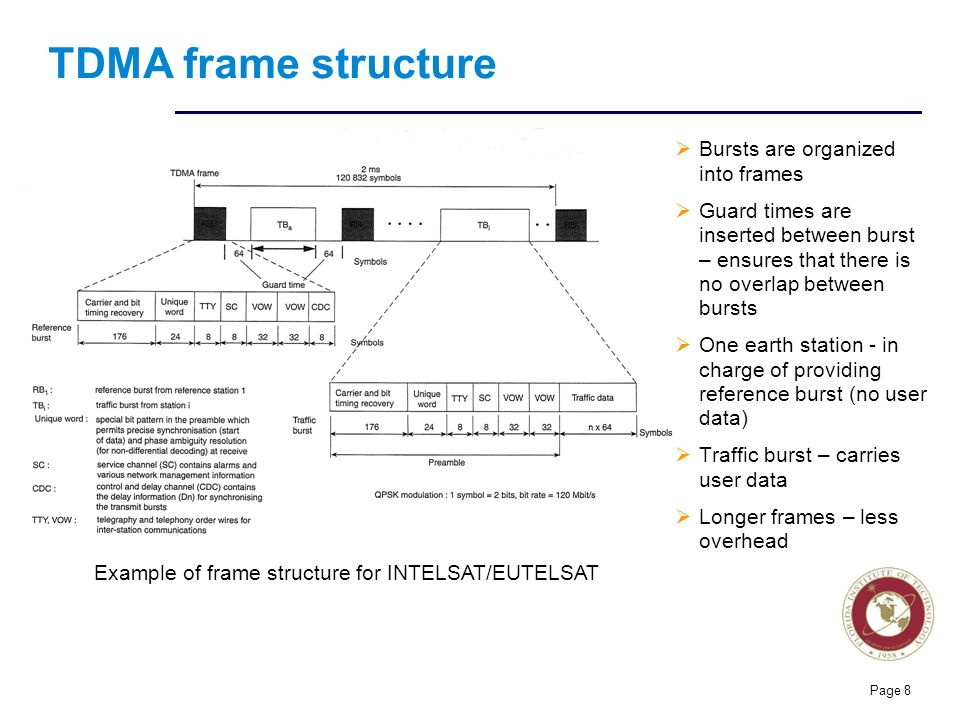 Tdma Frame And Burst Structure Ppt | damnxgood com