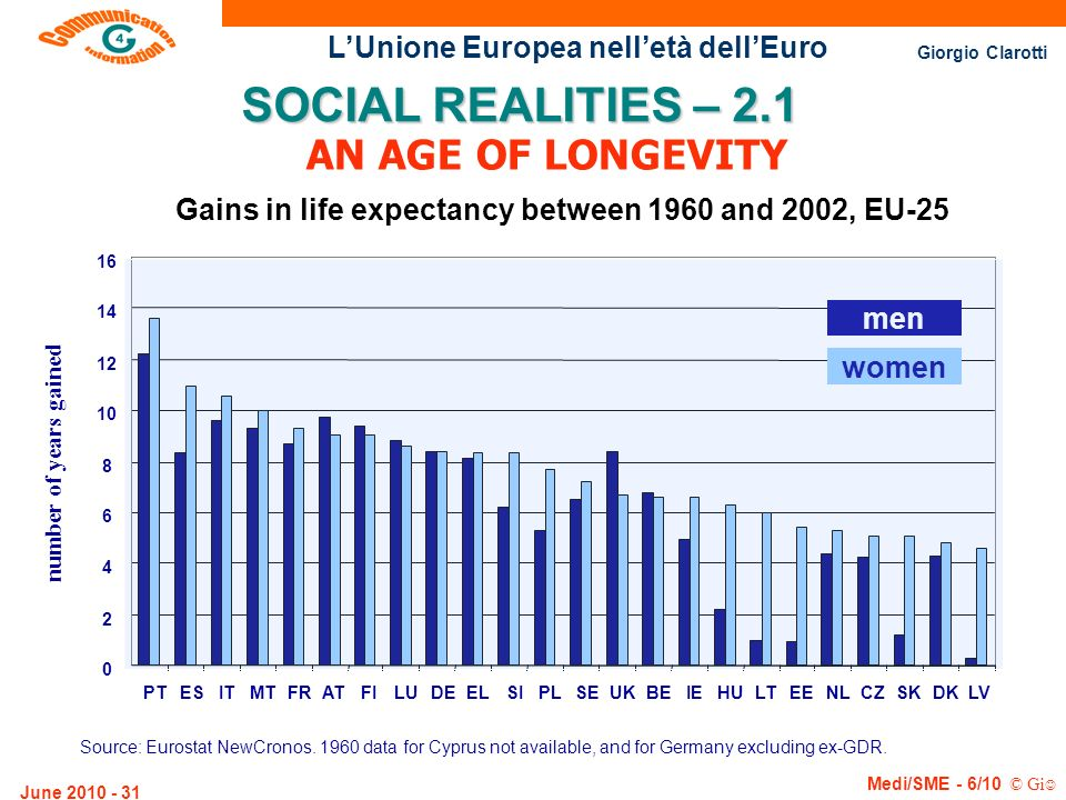 Gains in life expectancy between 1960 and 2002, EU-25