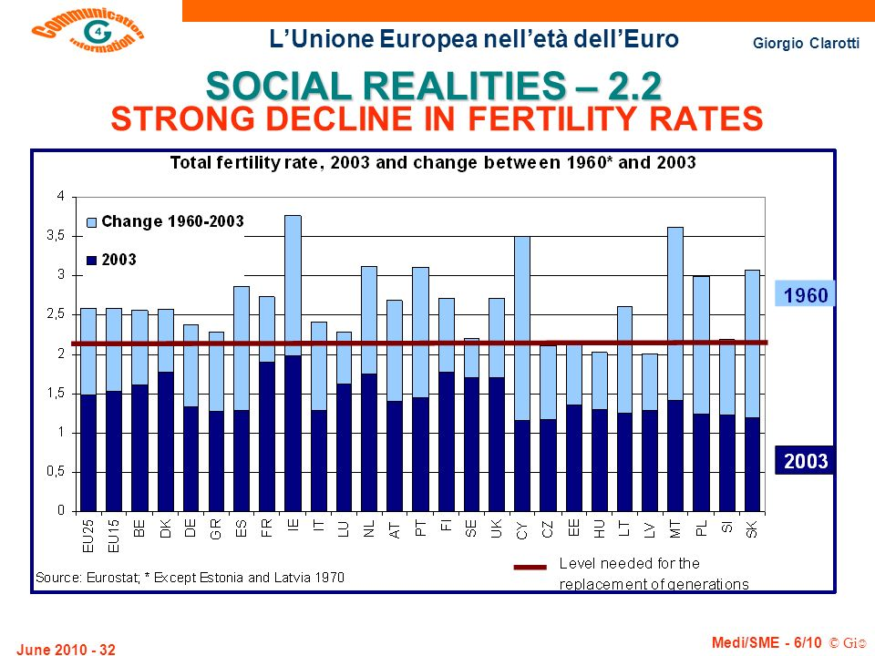 STRONG DECLINE IN FERTILITY RATES