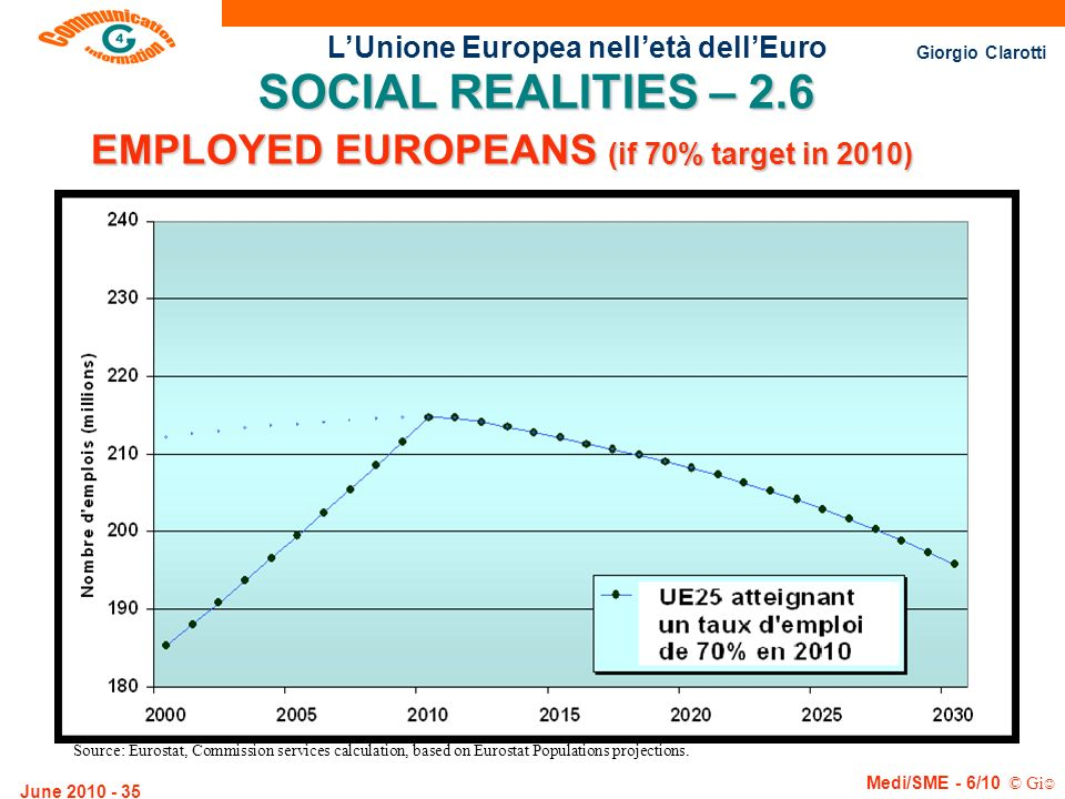 EMPLOYED EUROPEANS (if 70% target in 2010)