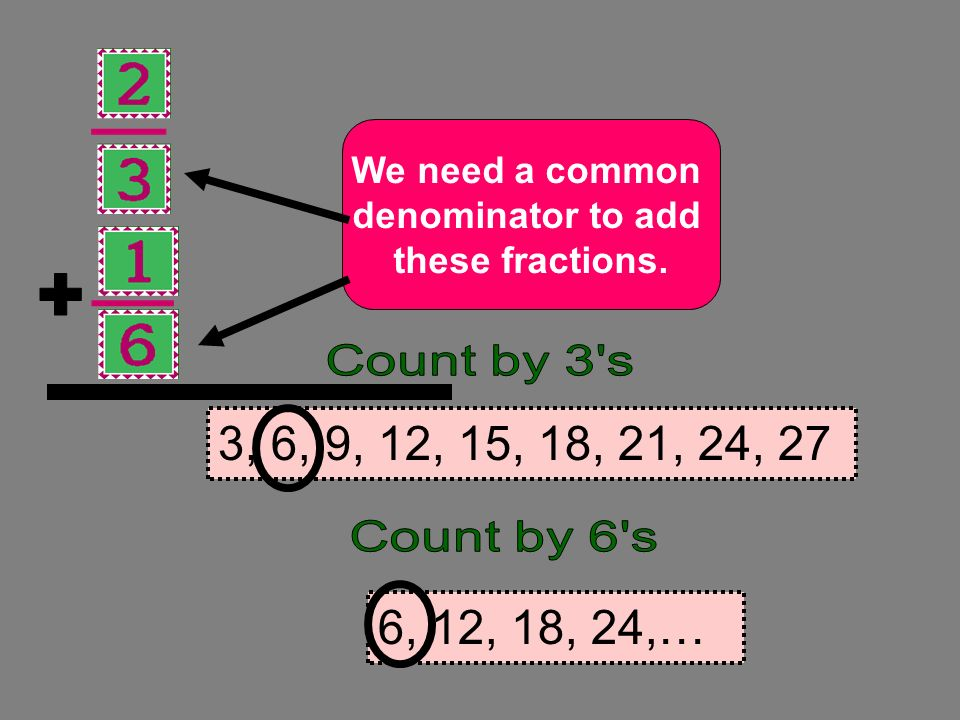+ We need a common. denominator to add. these fractions. Count by 3 s. 3, 6, 9, 12, 15, 18, 21, 24, 27.