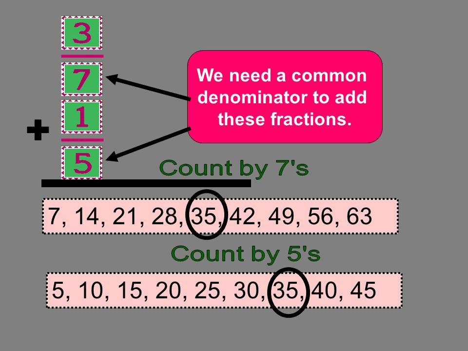 + We need a common. denominator to add. these fractions. Count by 7 s. 7, 14, 21, 28, 35, 42, 49, 56, 63.