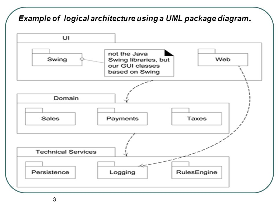 What To Remember From Chap 13 Logical Architecture Ppt Video