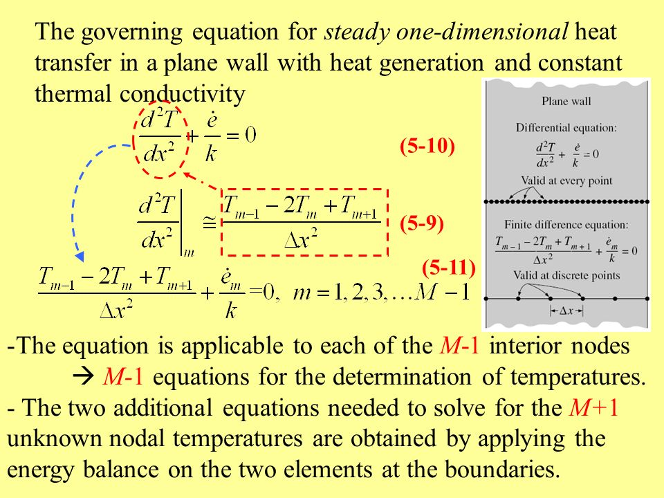 Chapter 5: Numerical Methods in Heat Transfer - ppt video