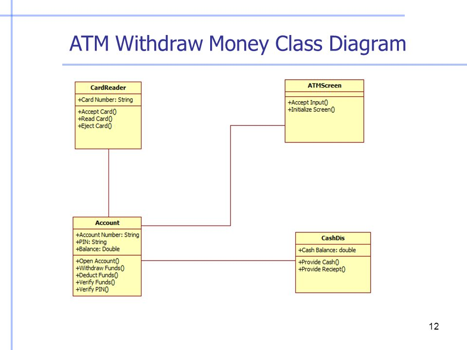 Activity Diagram Atm Withdraw Money Diy Enthusiasts Wiring Diagrams