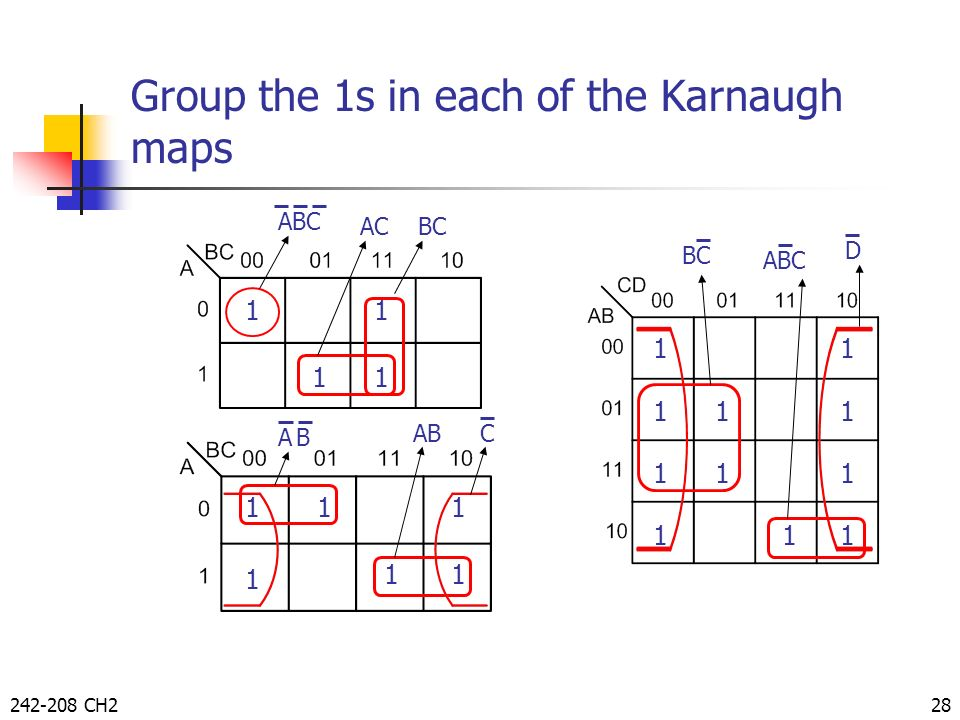 Group the 1s in each of the Karnaugh maps