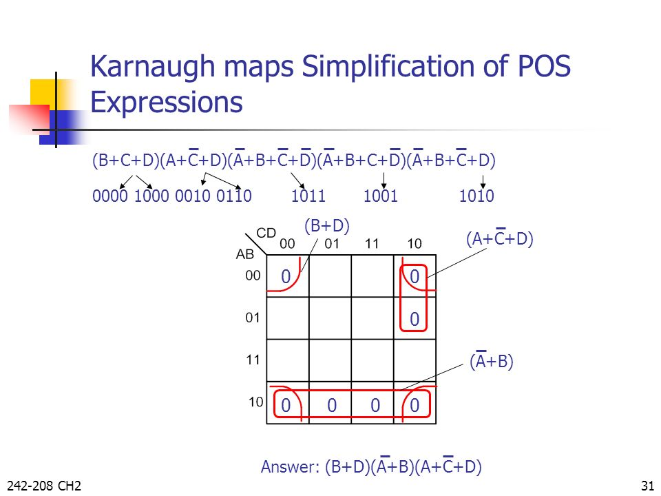 Karnaugh maps Simplification of POS Expressions