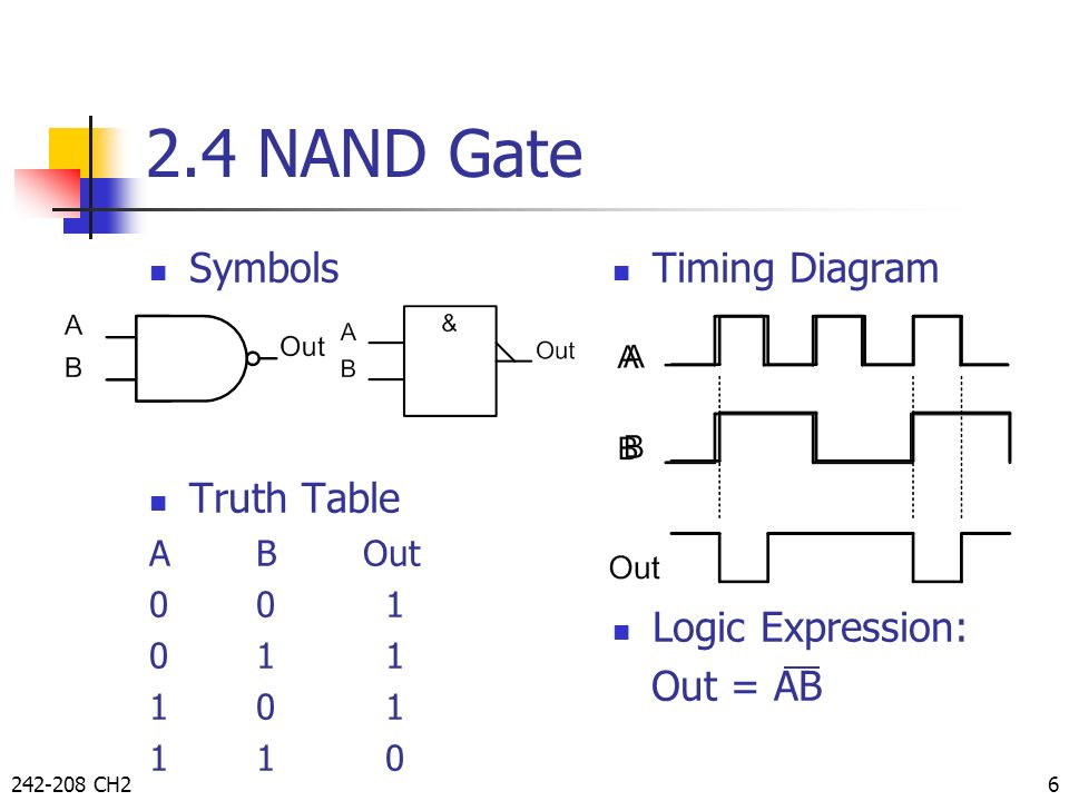 2.4 NAND Gate Symbols Truth Table Timing Diagram Logic Expression: