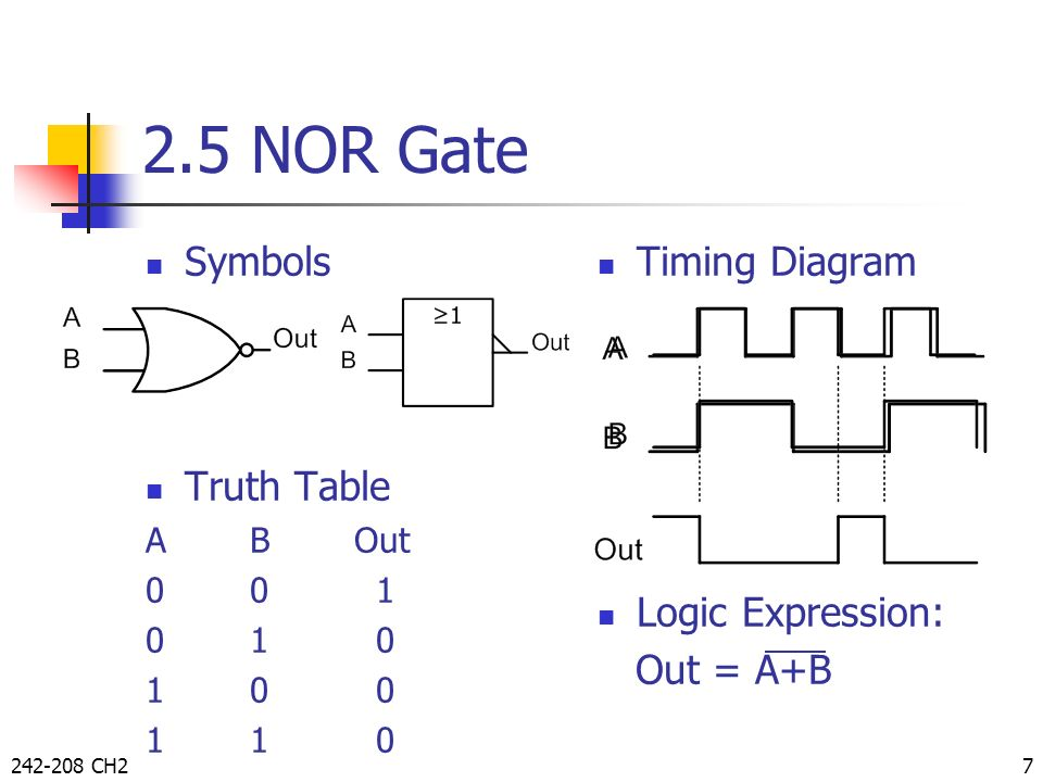 2.5 NOR Gate Symbols Truth Table Timing Diagram Logic Expression: