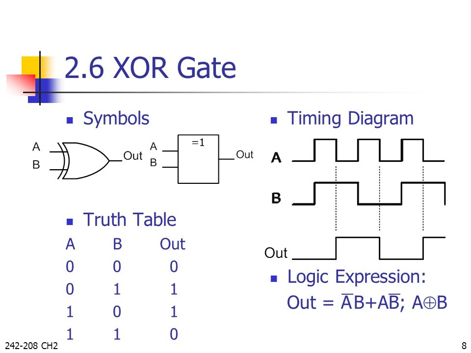 2.6 XOR Gate Symbols Truth Table Timing Diagram Logic Expression: