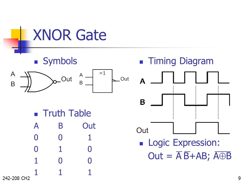 XNOR Gate Symbols Truth Table Timing Diagram Logic Expression: