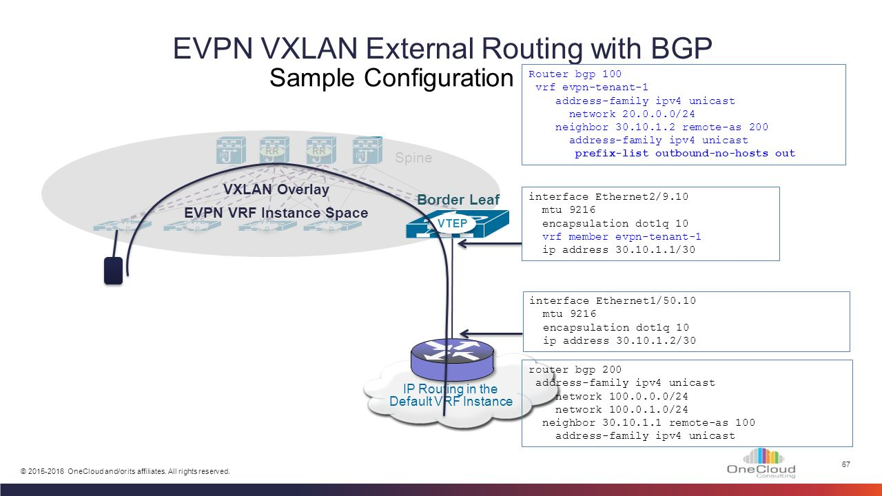 Vxlan Routing External