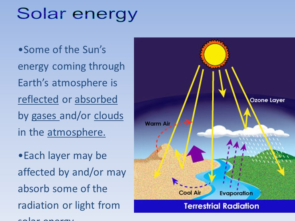Solar energy Some of the Sun's energy coming through Earth's atmosphere is reflected or absorbed by gases and/or clouds in the atmosphere.