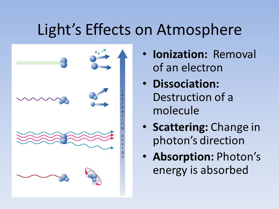 Light's Effects on Atmosphere