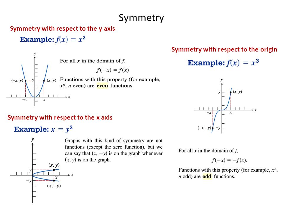 Obj Swbat Determine If A Function Is Even Or Odd Ppt Video. Function Is Even Or Odd 2 Symmetry. Worksheet. Worksheet On Odd And Even Functions At Clickcart.co