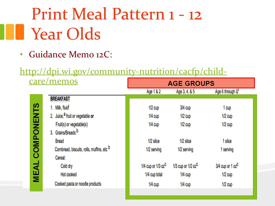 CACFP Meal Pattern Child And Adult Care Food Program CACFP Beauteous Cacfp Meal Pattern