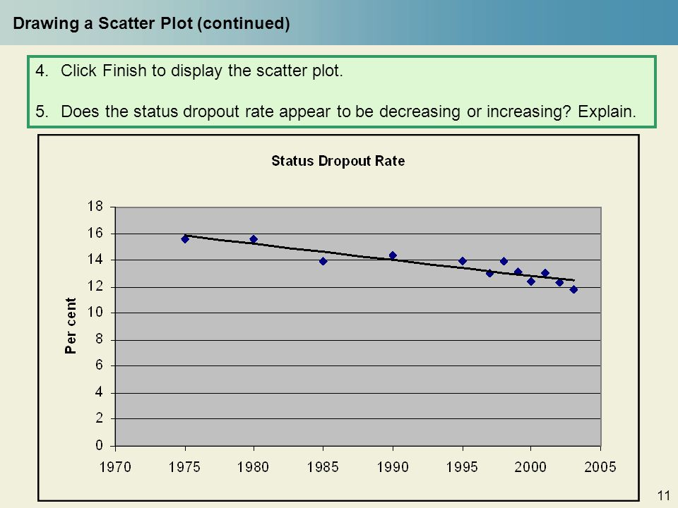 are dropout rates increasing
