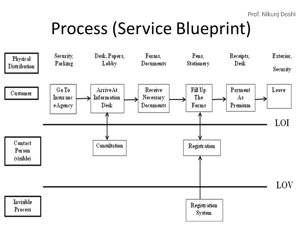 service blueprint of banking industry
