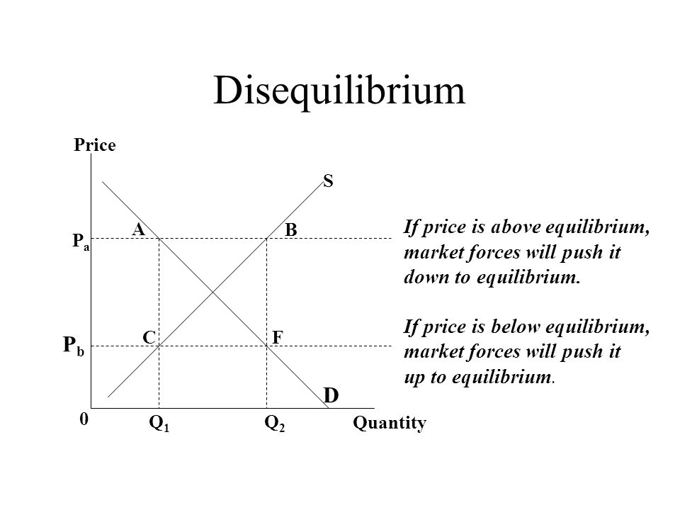 what happens when there is market disequilibrium