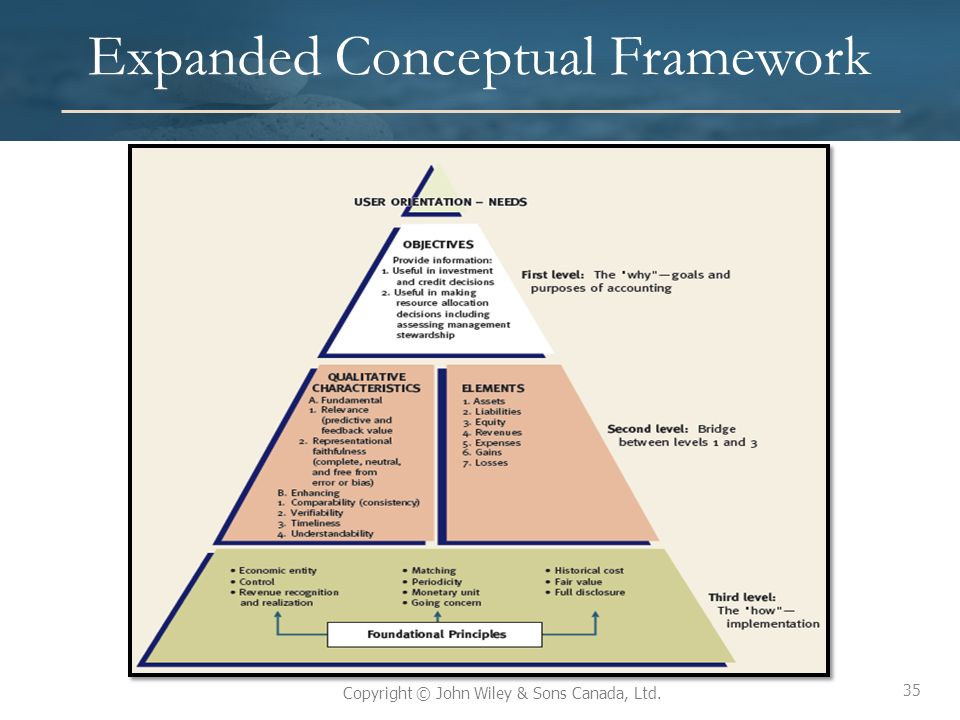 what is conceptual framework of accounting 2016-7-1 further analysis reveals that most of accounting principles outlined in the conceptual framework of the masb are replicated in the aaoifi's conceptual framework.