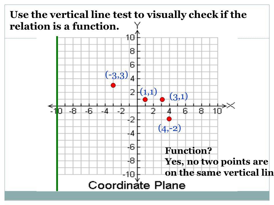 Printable Worksheets vertical line test worksheets : Vertical Line Test Worksheet - Checks Worksheet