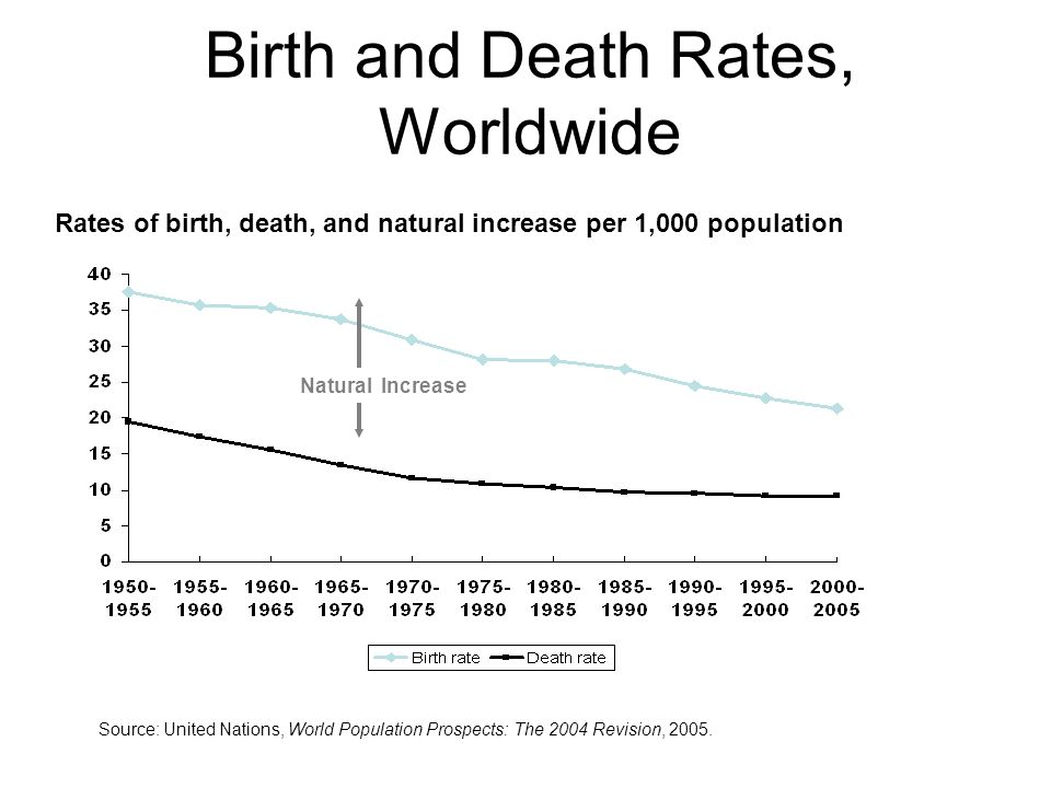 Birth+and+Death+Rates,+Worldwide.jpg
