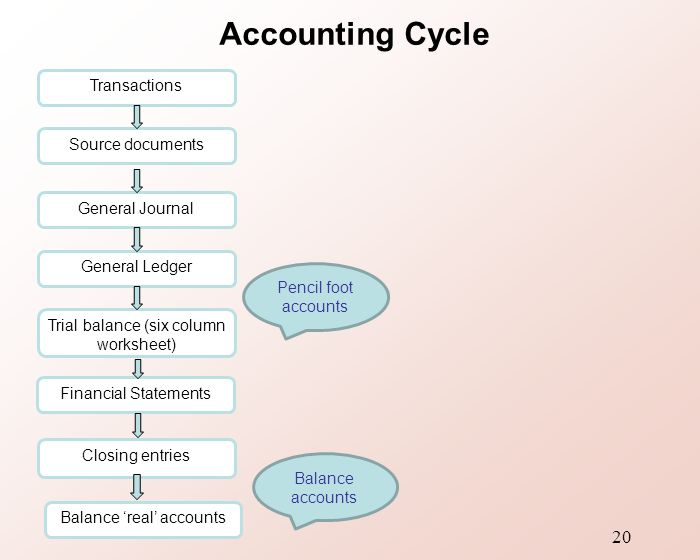 Bfa104 Accounting Context Method Ppt Video Online Download. Worksheet. Accounting Worksheet Advantages At Clickcart.co