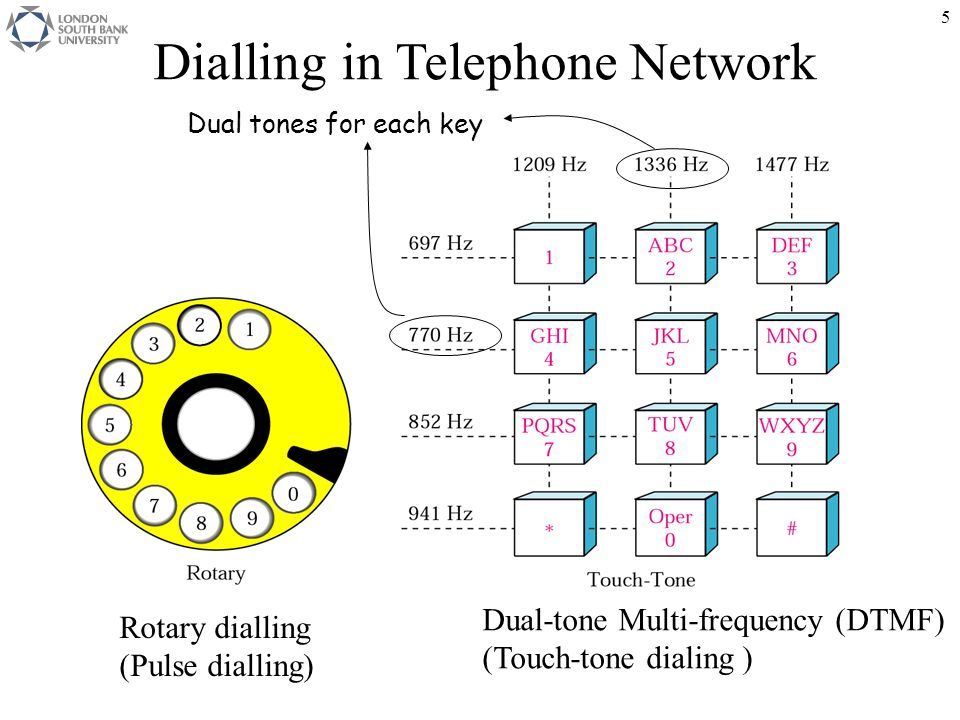 dialling in telephone network
