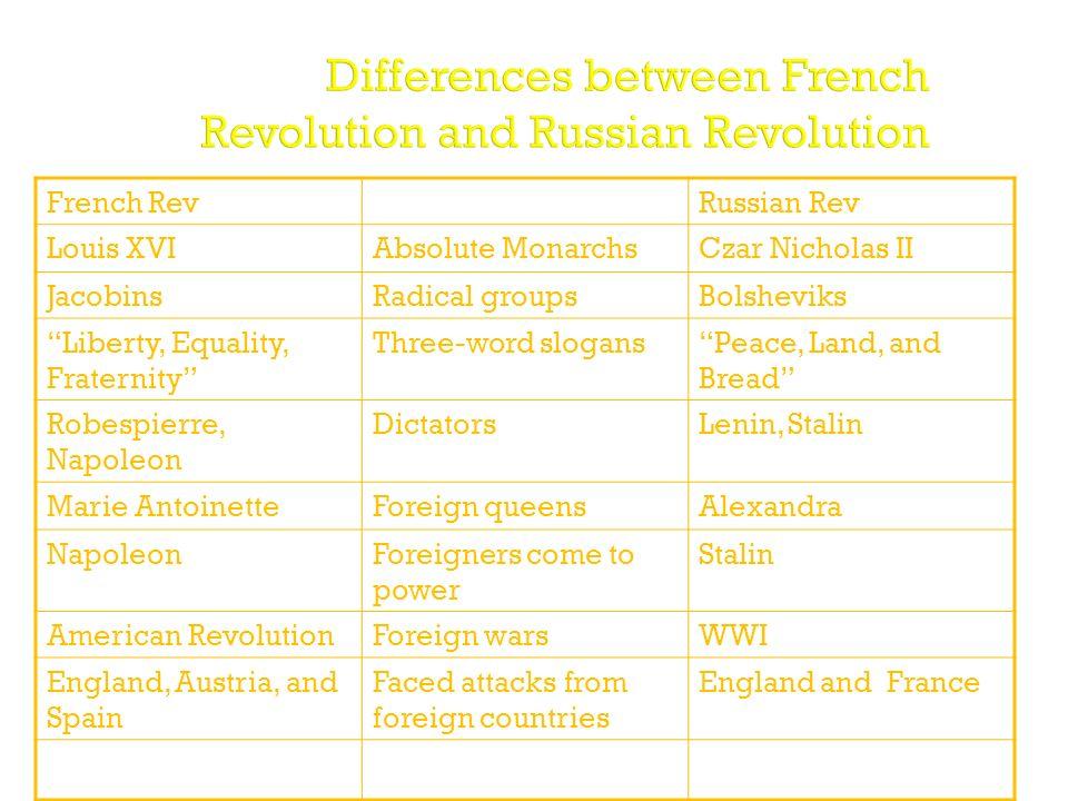 french revolution vs russian revolution