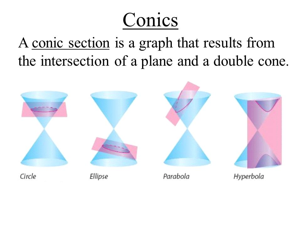 conic section essay Conic sections and standard forms of equations a conic section is the intersection of a plane and a double right circular cone by changing the angle and location of the intersection, we can produce different types of conics.