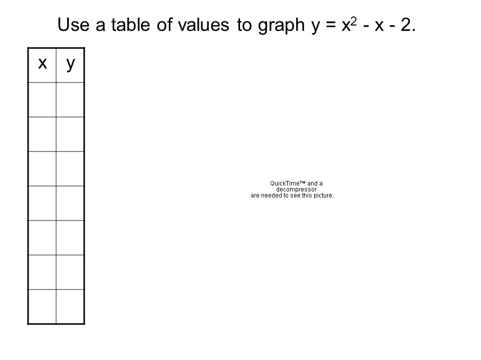 Use a table of values to graph y = x2 - x - 2.