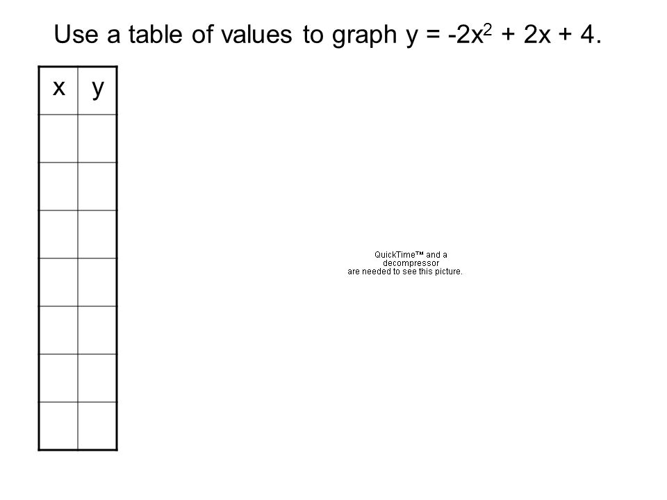 Use a table of values to graph y = -2x2 + 2x + 4.