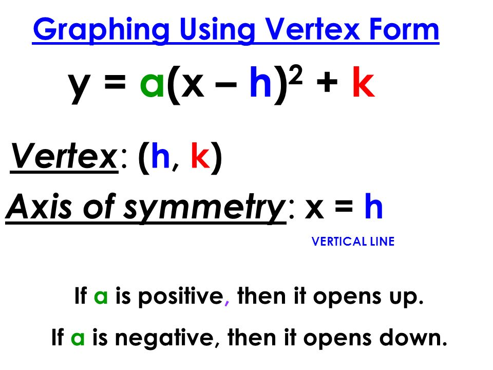 Graphing Using Vertex Form