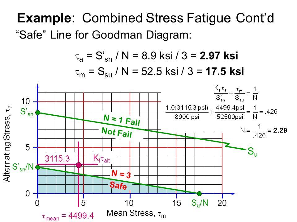 Design Stress Fatigue Ppt Video Online Download