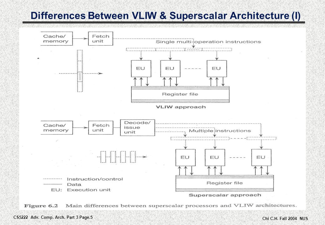 superscalar architecture